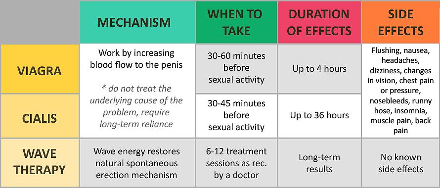 Viagra vs Cialis Erectile Dysfunction ED Treatment Comparison Table